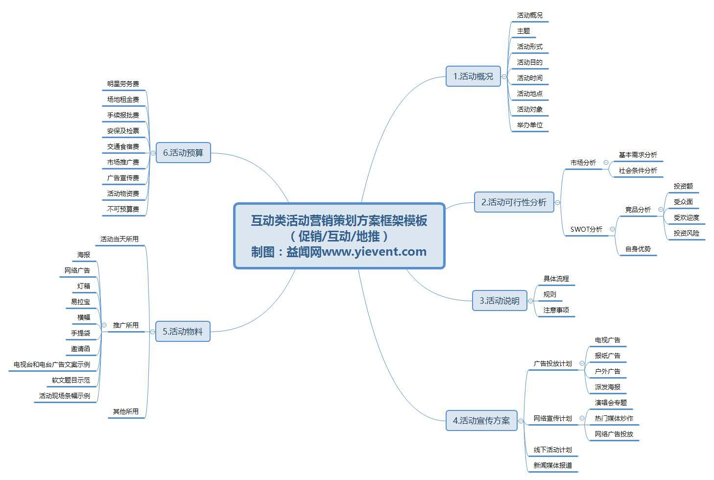 活动策划方案大全_市场营销人,如何做好一场公关活动策划执行?_益闻网活动策划